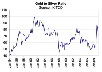 Gold and Silver Ratio Chart
