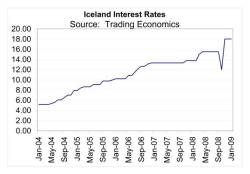 Iceland Interest Rates