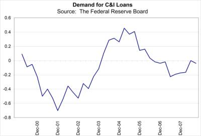 Demand for Loans