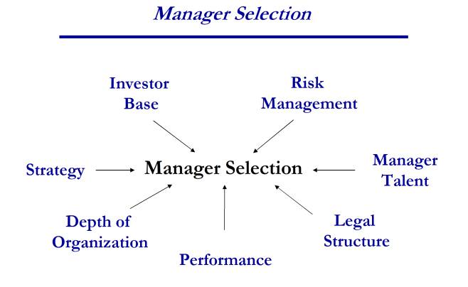 manager selection